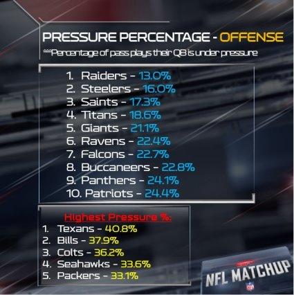 Quarterback-pressures